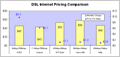 dsl_internet_price_comparison.png